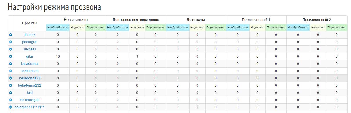 Сетка операторов