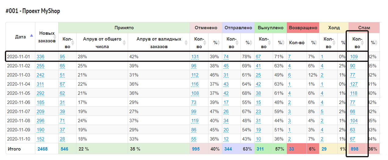 статистика по конверсиям спам