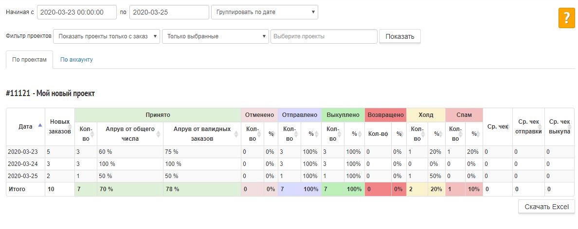 Статистика по конверсии