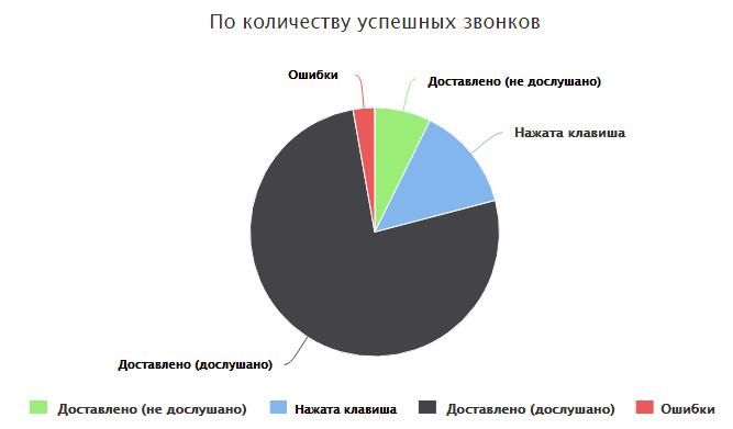 Статистика робота